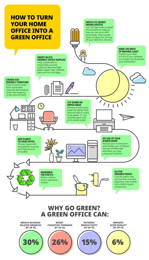 how to turn your home office into a green office infographic